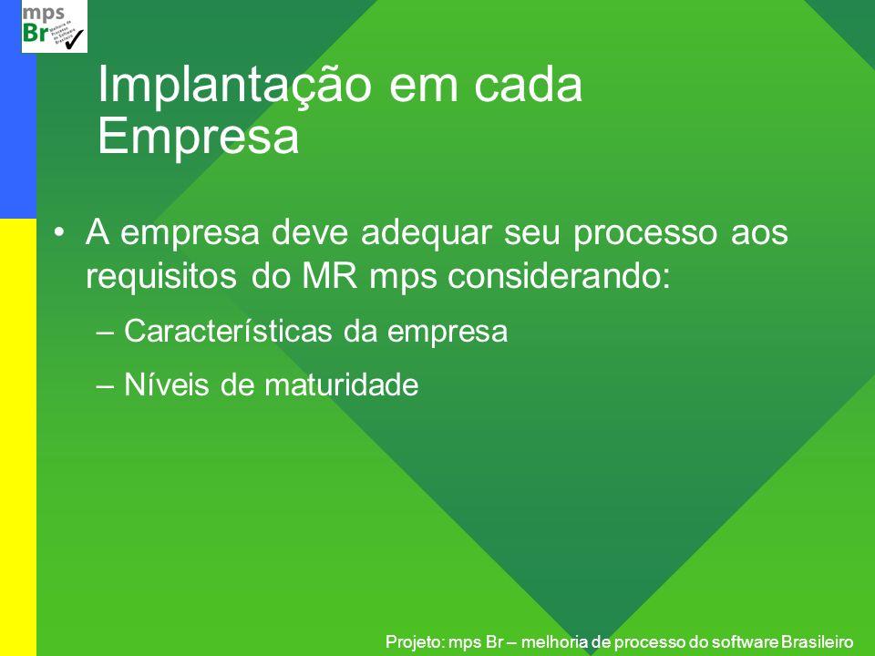 Projeto: mps Br – melhoria de processo do software Brasileiro Implantação em cada Empresa A empresa deve adequar seu processo aos requisitos do MR mps