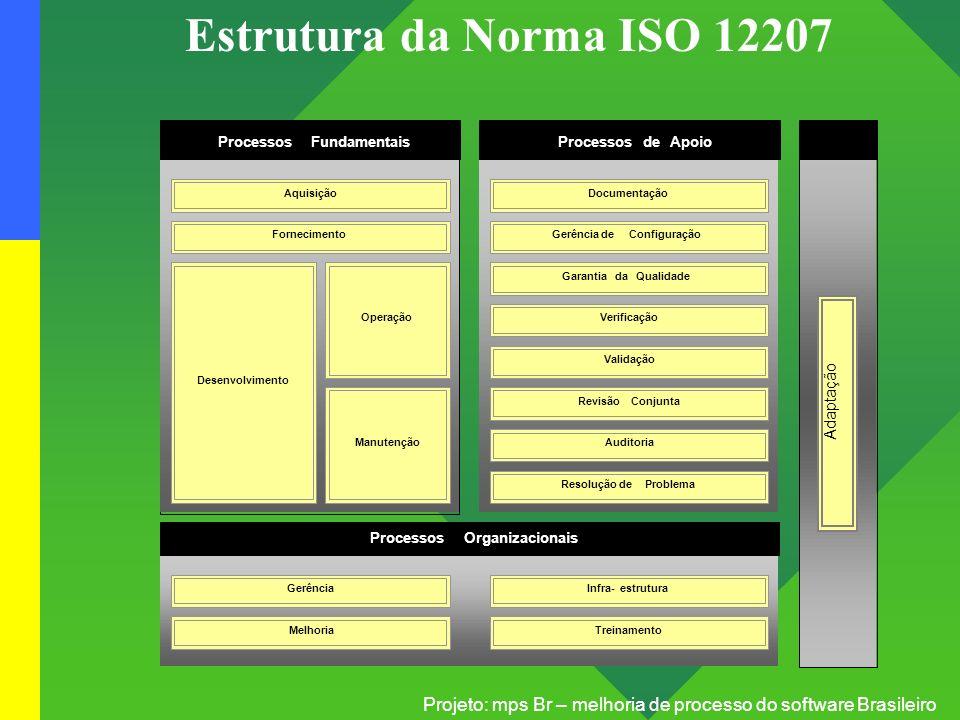 Projeto: mps Br – melhoria de processo do software Brasileiro Atualização da Norma Objetivo: representar a evolução da engenharia de software adequar-se às necessidades vivenciadas pelos usuários da Norma harmonizar com a série de Normas ISO/IEC 15504 ISO/IEC PDAM 12207 (2002)
