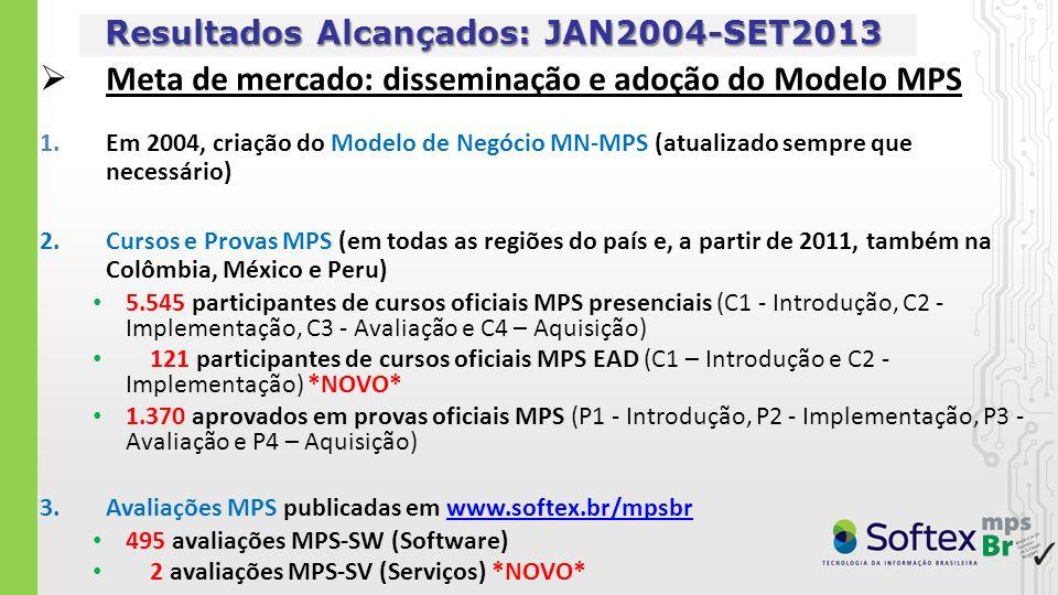 Resultados Alcançados: JAN2004-SET2013 Meta de mercado: disseminação e adoção do Modelo MPS 1.Em 2004, criação do Modelo de Negócio MN-MPS (atualizado