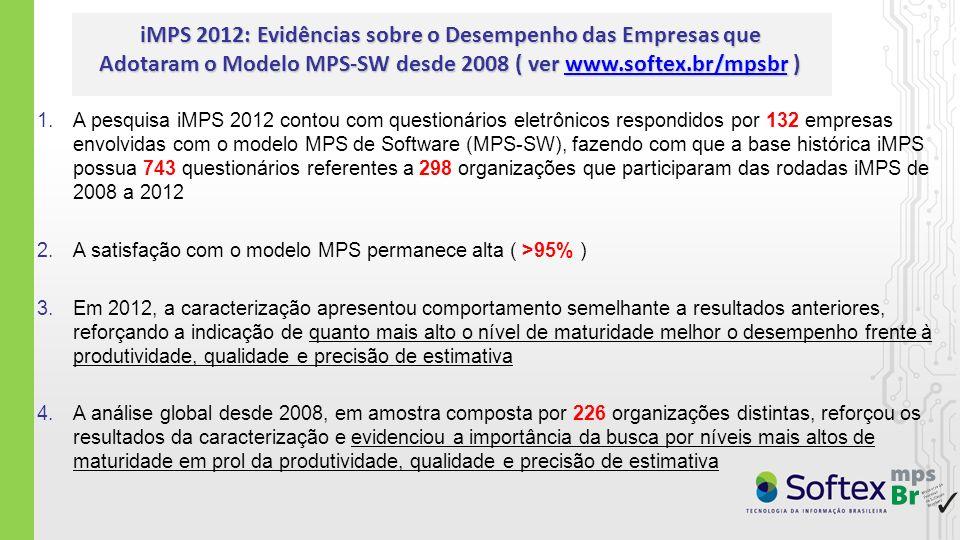 1.A pesquisa iMPS 2012 contou com questionários eletrônicos respondidos por 132 empresas envolvidas com o modelo MPS de Software (MPS-SW), fazendo com