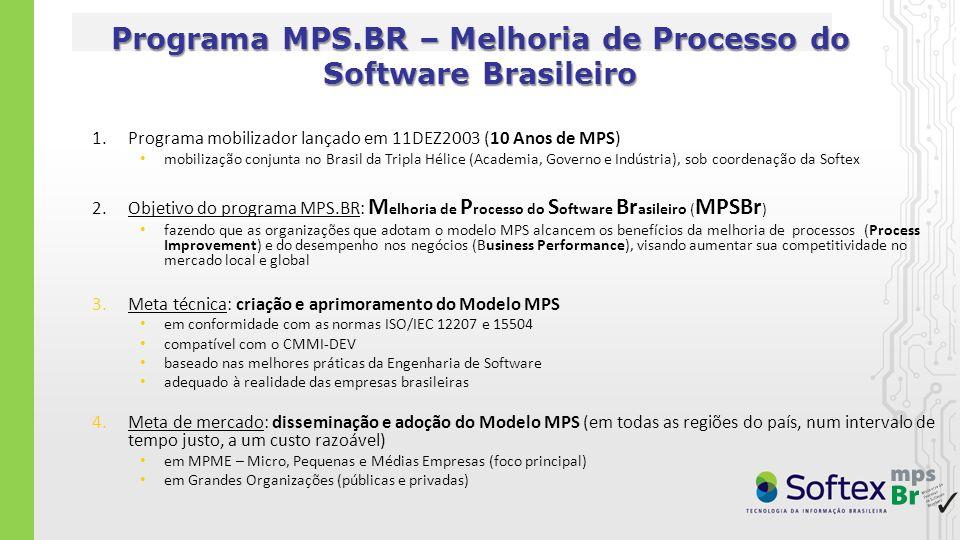 Componentes do Modelo MPS: MR-MPS-SW, MR-MPS-SV, MA-MPS e MN-MPS 1.Programa mobilizador lançado em 11DEZ2003 (10 Anos de MPS) mobilização conjunta no Brasil da Tripla Hélice (Academia, Governo e Indústria), sob coordenação da Softex 2.Objetivo do programa: Melhoria de Processo do Software Brasileiro (MPS.BR é um acrônimo) fazendo que as organizações que adotam o modelo MPS alcancem os benefícios da melhoria de processos (process improvement) e do desempenho nos negócios (business performance), visando aumentar sua competitividade no mercado local e global 3.Meta técnica: criação e aprimoramento do Modelo MPS em conformidade com as normas ISO/IEC 12207 e 15504 compatível com o CMMI-DEV baseado nas melhores práticas da Engenharia de Software adequado à realidade das empresas brasileiras 4.Meta de mercado: disseminação e adoção do Modelo MPS (em todas as regiões do país, num intervalo de tempo justo, a um custo razoável) em MPME – Micro, Pequenas e Médias Empresas (foco principal) em Grandes Organizações (públicas e privadas)