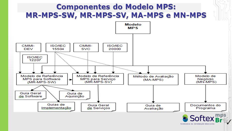 MR-MPS-SW (Guia Geral MPS de Software:2012) 7 Níveis19+ Processos de Software 9 Atributos de Processo (capacidade) A (mais alto) (sem processo específico) 1.1, 2.1, 2.2, 3.1, 3.2, 4.1*, 4.2*, 5.1* - o processo é objeto de melhorias e inovações, 5.2* - o processo é otimizado continuamente B Gerência de Projetos – GPR (evolução) 1.1, 2.1, 2.2, 3.1, 3.2, 4.1* - o processo é medido, 4.2* - o processo é controlado C Gerência de Riscos – GRI, Desenvolvimento para Reutilização – DRU, Gerência de Decisões – GDE 1.1, 2.1, 2.2, 3.1, 3.2 D Verificação – VER, Validação – VAL, Projeto e Construção do Produto – PCP, Integração do Produto – ITP, Desenvolvimento de Requisitos - DRE 1.1, 2.1, 2.2, 3.1, 3.2 E Gerência de Projetos – GPR (evolução), Gerência de Reutilização – GRU, Gerência de Recursos Humanos – GRH, Definição do Processo Organizacional – DFP, Avaliação e Melhoria do Processo Organizacional – AMP 1.1, 2.1, 2.2, 3.1 – o processo é definido, 3.2 – o processo está implementado F Medição – MED, Garantia da Qualidade – GQA, Gerência de Portfólio de Projetos – GPP, Gerência de Configuração – GCO, Aquisição - AQU 1.1, 2.1, 2.2 – os produtos de trabalho do processo são gerenciados G (mais baixo) Gerência de Projetos – GPR, Gerência de Requisitos – GRE 1.1 – o processo é executado, 2.1 – o processo é gerenciado * Estes AP somente devem ser implementados para os processos críticos da organização/unidade organizacional.