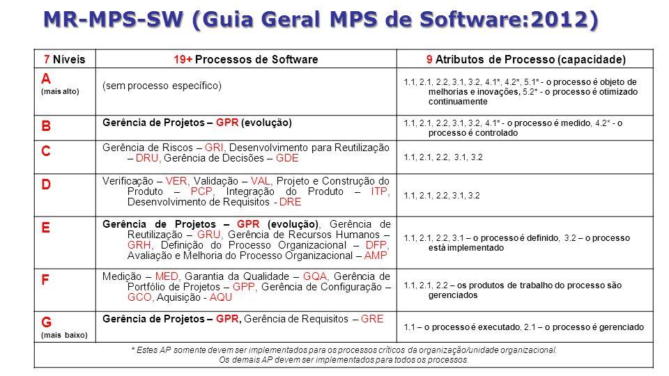 MR-MPS-SW (Guia Geral MPS de Software:2012) 7 Níveis19+ Processos de Software 9 Atributos de Processo (capacidade) A (mais alto) (sem processo específ