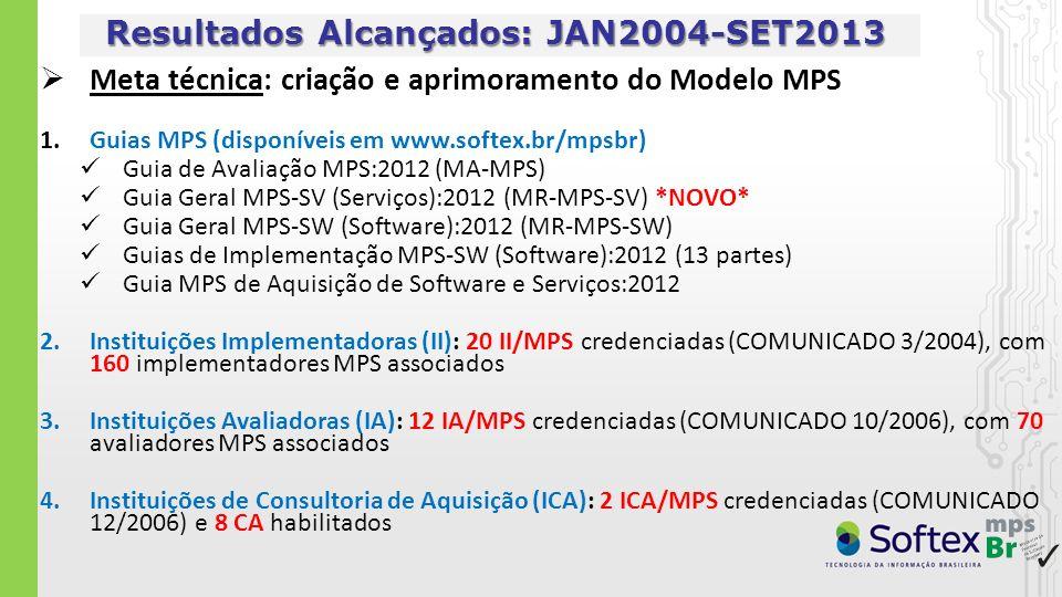 Resultados Alcançados: JAN2004-SET2013 Meta de mercado: disseminação e adoção do Modelo MPS 1.Em 2004, criação do Modelo de Negócio MN-MPS (atualizado sempre que necessário) 2.Cursos e Provas MPS (em todas as regiões do país e, a partir de 2011, também na Colômbia, México e Peru) 5.545 participantes de cursos oficiais MPS presenciais (C1 - Introdução, C2 - Implementação, C3 - Avaliação e C4 – Aquisição) 121 participantes de cursos oficiais MPS EAD (C1 – Introdução e C2 - Implementação) *NOVO* 1.370 aprovados em provas oficiais MPS (P1 - Introdução, P2 - Implementação, P3 - Avaliação e P4 – Aquisição) 3.Avaliações MPS publicadas em www.softex.br/mpsbrwww.softex.br/mpsbr 495 avaliações MPS-SW (Software) 2 avaliações MPS-SV (Serviços) *NOVO*