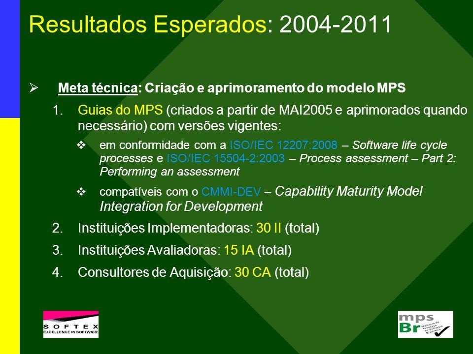 Resultados Esperados: 2004-2011 Meta técnica: Criação e aprimoramento do modelo MPS 1.Guias do MPS (criados a partir de MAI2005 e aprimorados quando n