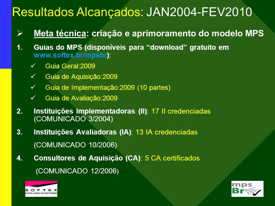 Resultados Alcançados: JAN2004-FEV2010 Meta técnica: criação e aprimoramento do modelo MPS 1.Guias do MPS (disponíveis para download gratuito em www.s