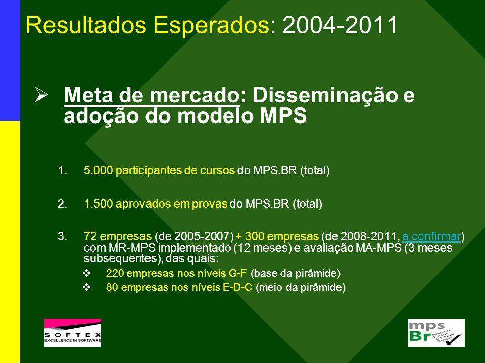 Resultados Esperados: 2004-2011 Meta de mercado: Disseminação e adoção do modelo MPS 1.5.000 participantes de cursos do MPS.BR (total) 2.1.500 aprovad