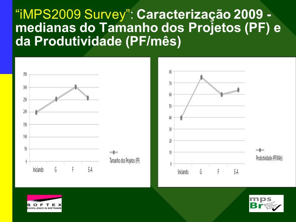 iMPS2009 Survey: Caracterização 2009 - medianas do Tamanho dos Projetos (PF) e da Produtividade (PF/mês)