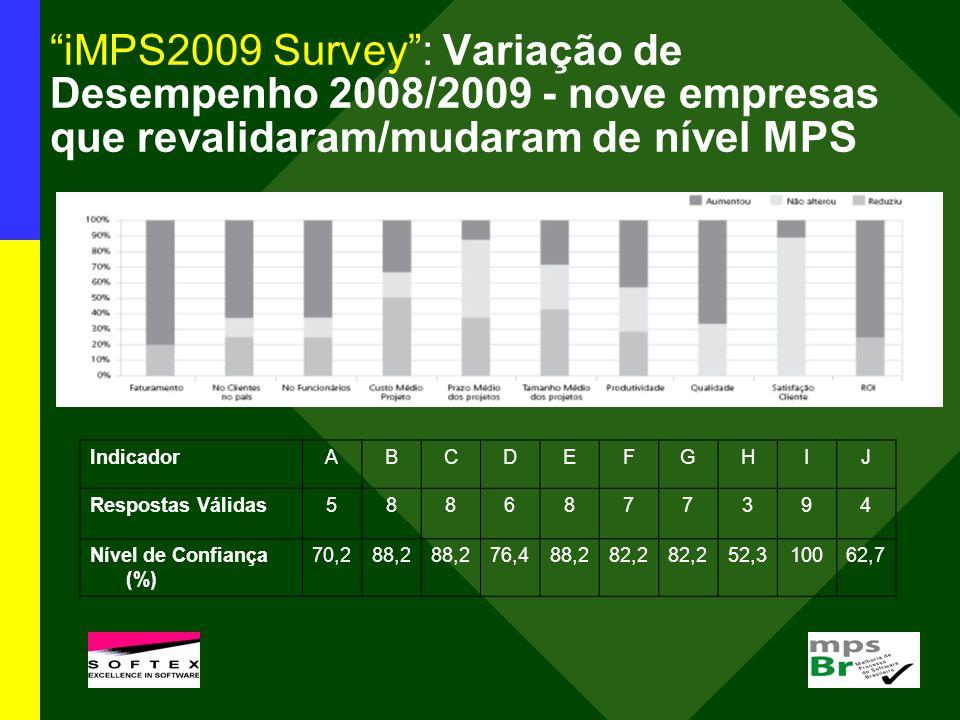 iMPS2009 Survey: Variação de Desempenho 2008/2009 - nove empresas que revalidaram/mudaram de nível MPS IndicadorABCDEFGHIJ Respostas Válidas5886877394