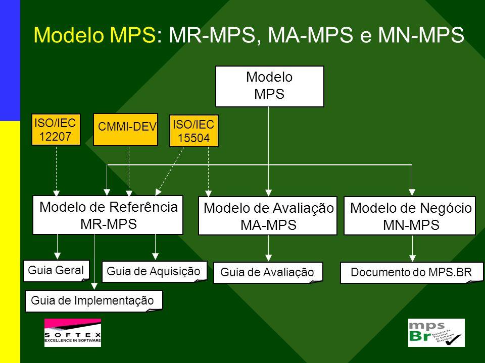 Modelo de Referência MR-MPS (Guia Geral:2009) NíveisProcessosAtributos de Processo (AP) A – 1.1, 2.1, 2.2, 3.1, 3.2, 4.1*, 4.2*, 5.1* - o processo é objeto de melhorias e inovações, 5.2* - o processo é otimizado continuamente B Gerência de Projetos – GPR (evolução) 1.1, 2.1, 2.2, 3.1, 3.2, 4.1* - o processo é medido, 4.2* - o processo é controlado C Gerência de Riscos – GRI, Desenvolvimento para Reutilização – DRU, Gerência de Decisões – GDE 1.1, 2.1, 2.2, 3.1, 3.2 D Verificação – VER, Validação – VAL, Projeto e Construção do Produto – PCP, Integração do Produto – ITP, Desenvolvimento de Requisitos - DRE 1.1, 2.1, 2.2, 3.1, 3.2 E Gerência de Projetos – GPR (evolução), Gerência de Reutilização – GRU, Gerência de Recursos Humanos – GRH, Definição do Processo Organizacional – DFP, Avaliação e Melhoria do Processo Organizacional – AMP 1.1, 2.1, 2.2, 3.1 – o processo é definido, 3.2 – o processo está implementado F Medição – MED, Garantia da Qualidade – GQA, Gerência de Portfólio de Projetos – GPP, Gerência de Configuração – GCO, Aquisição - AQU 1.1, 2.1, 2.2 – os produtos de trabalho do processo são gerenciados G Gerência de Requisitos – GRE, Gerência de Projetos - GPR 1.1 – o processo é executado, 2.1 – o processo é gerenciado * Estes AP somente devem ser implementados para os processos críticos da organização/unidade organizacional.