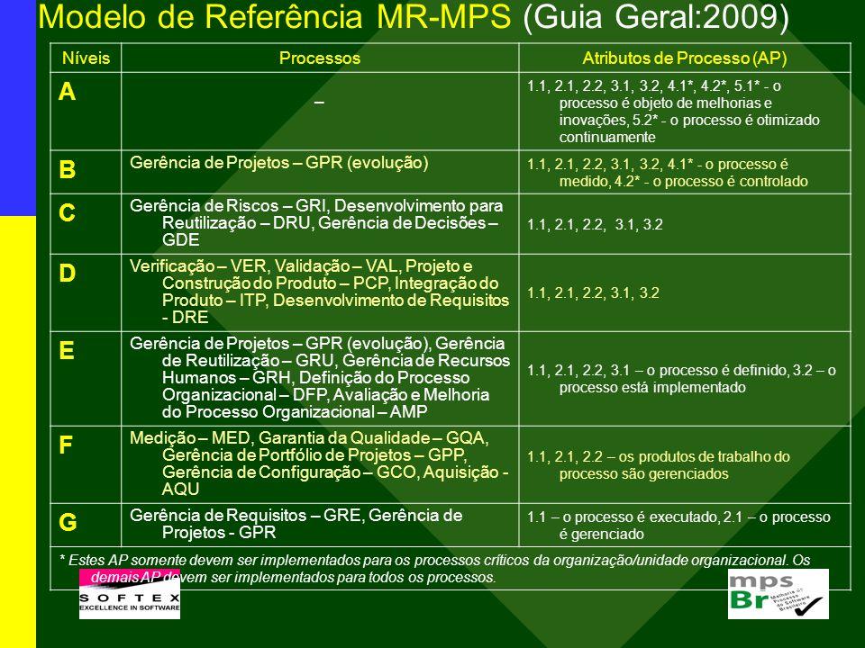 Modelo de Referência MR-MPS (Guia Geral:2009) NíveisProcessosAtributos de Processo (AP) A – 1.1, 2.1, 2.2, 3.1, 3.2, 4.1*, 4.2*, 5.1* - o processo é o