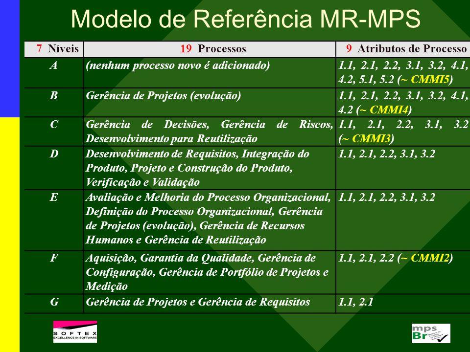 7 Níveis19 Processos9 Atributos de Processo A(nenhum processo novo é adicionado)1.1, 2.1, 2.2, 3.1, 3.2, 4.1, 4.2, 5.1, 5.2 (~ CMMI5) BGerência de Pro