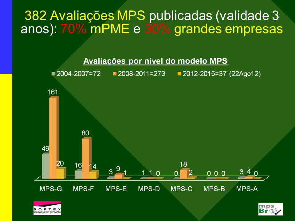 382 Avaliações MPS publicadas (validade 3 anos): 70% mPME e 30% grandes empresas