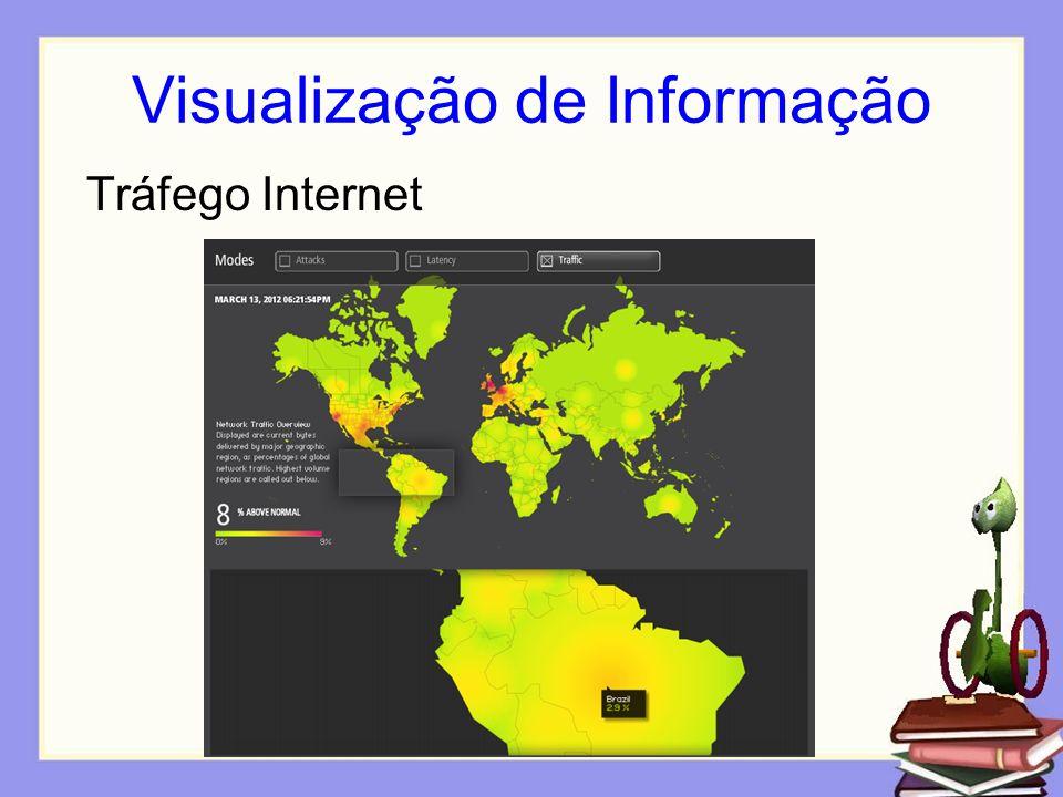 Visualização de Informação Tráfego Internet