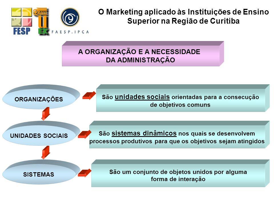 ORGANIZAÇÕES UNIDADES SOCIAIS SISTEMAS São unidades sociais orientadas para a consecução de objetivos comuns São sistemas dinâmicos nos quais se desen
