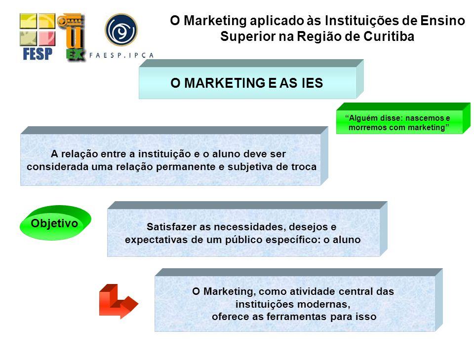 O Marketing aplicado às Instituições de Ensino Superior na Região de Curitiba O MARKETING E AS IES Objetivo Satisfazer as necessidades, desejos e expe