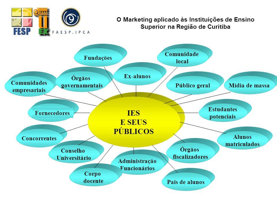 IES E SEUS PÚBLICOS Comunidades empresariais Órgãos governamentais Público geralMídia de massa Ex-alunos Concorrentes Conselho Universitário Órgãos fi