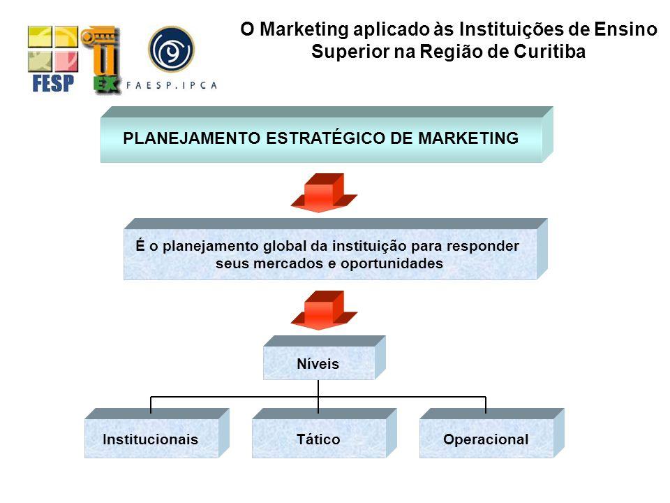 PLANEJAMENTO ESTRATÉGICO DE MARKETING É o planejamento global da instituição para responder seus mercados e oportunidades Níveis O Marketing aplicado