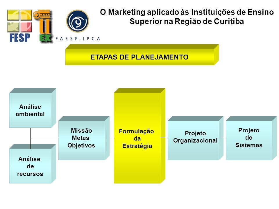 ETAPAS DE PLANEJAMENTO Análise ambiental Formulação da Estratégia Análise de recursos Projeto de sistemas Missão Metas Objetivos O Marketing aplicado