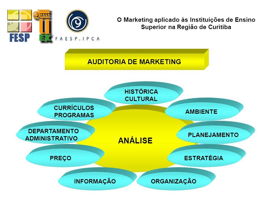 AUDITORIA DE MARKETING ANÁLISE INFORMAÇÃO O Marketing aplicado às Instituições de Ensino Superior na Região de Curitiba ORGANIZAÇÃO ESTRATÉGIA PLANEJA