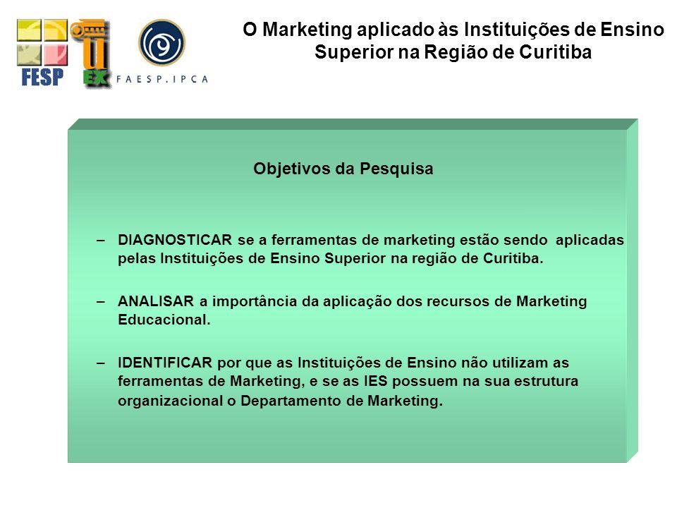 Objetivo do Pesquisador DISCUTIR a aplicação das ferramentas de marketing pelas IES Metodologia qualitativa (revisão bibliográfica) quantitativa (censitária, através de dados secundários obtidos em pesquisa de campo) O Marketing aplicado às Instituições de Ensino Superior na Região de Curitiba