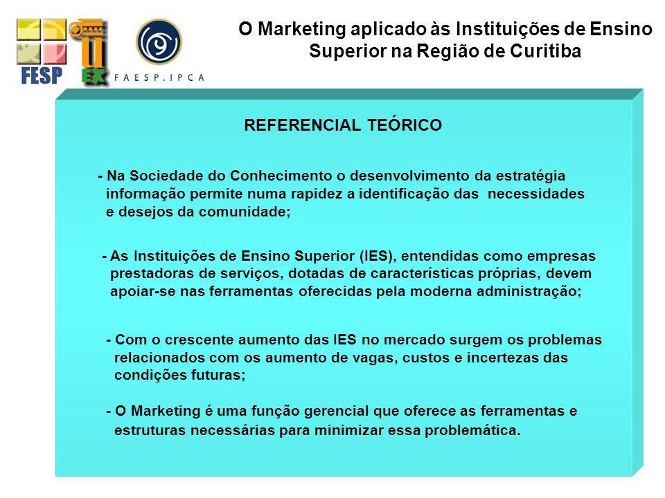 AUDITORIA DE MARKETING ANÁLISE INFORMAÇÃO O Marketing aplicado às Instituições de Ensino Superior na Região de Curitiba ORGANIZAÇÃO ESTRATÉGIA PLANEJAMENTO AMBIENTE HISTÓRICA CULTURAL CURRÍCULOS PROGRAMAS DEPARTAMENTO ADMINISTRATIVO PREÇO