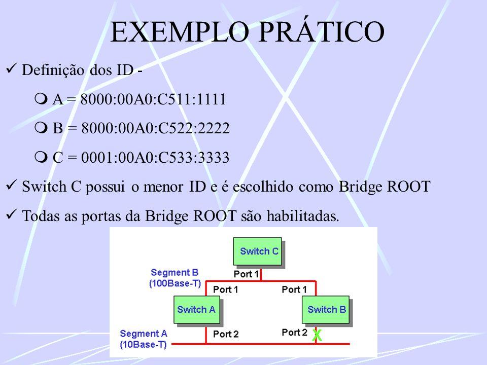 EXEMPLO PRÁTICO Definição dos ID - A = 8000:00A0:C511:1111 B = 8000:00A0:C522:2222 C = 0001:00A0:C533:3333 Switch C possui o menor ID e é escolhido co