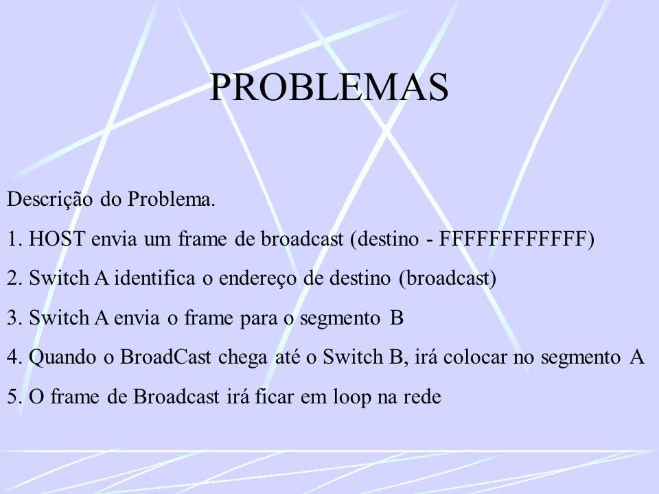 PROBLEMAS Descrição do Problema. 1. HOST envia um frame de broadcast (destino - FFFFFFFFFFFF) 2. Switch A identifica o endereço de destino (broadcast)