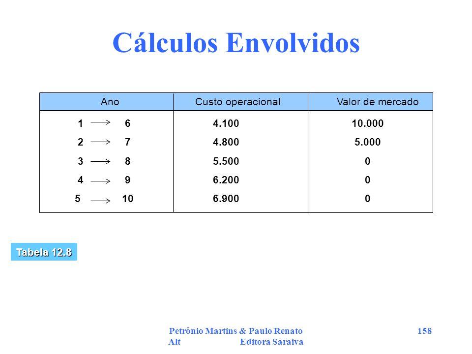 Petrônio Martins & Paulo Renato Alt Editora Saraiva 158 Cálculos Envolvidos AnoCusto operacionalValor de mercado 16 27 38 49 510 4.100 4.800 5.500 6.2