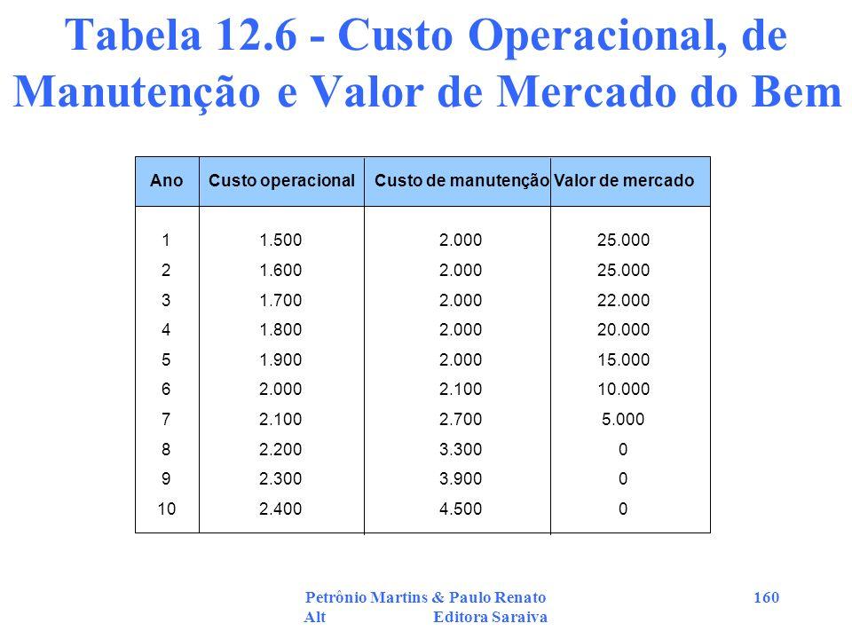 Petrônio Martins & Paulo Renato Alt Editora Saraiva 160 Tabela 12.6 - Custo Operacional, de Manutenção e Valor de Mercado do Bem Ano 1 2 3 4 5 6 7 8 9
