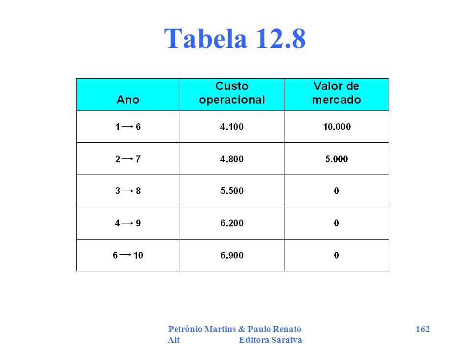 Petrônio Martins & Paulo Renato Alt Editora Saraiva 162 Tabela 12.8