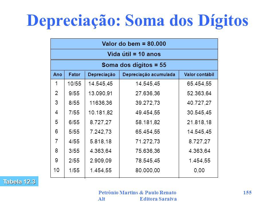 Petrônio Martins & Paulo Renato Alt Editora Saraiva 155 Depreciação: Soma dos Dígitos Valor do bem = 80.000 Vida útil = 10 anos Soma dos dígitos = 55