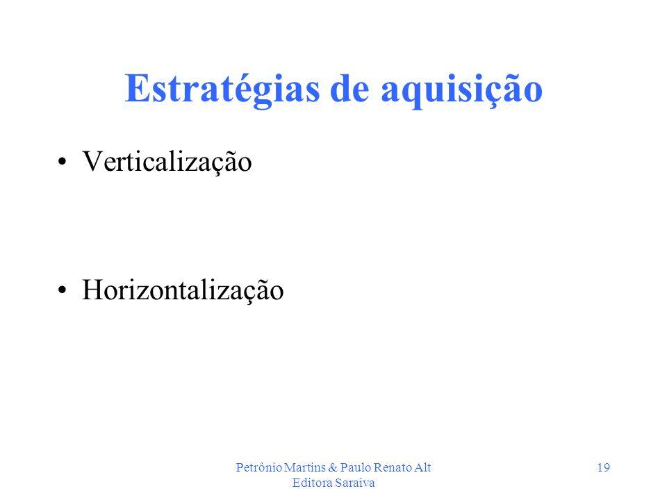 Petrônio Martins & Paulo Renato Alt Editora Saraiva 19 Estratégias de aquisição Verticalização Horizontalização