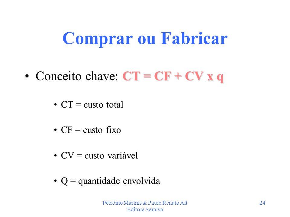 Petrônio Martins & Paulo Renato Alt Editora Saraiva 24 Comprar ou Fabricar CT = CF + CV x qConceito chave: CT = CF + CV x q CT = custo total CF = cust