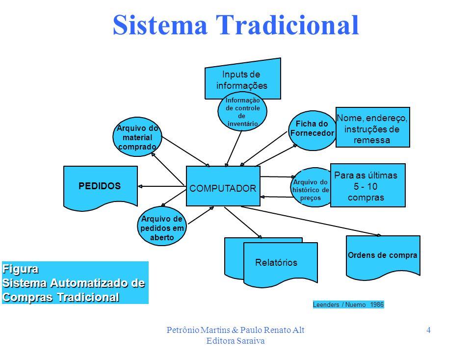Petrônio Martins & Paulo Renato Alt Editora Saraiva 4 Sistema Tradicional Ficha do Fornecedor COMPUTADOR PEDIDOS Relatórios Ordens de compra Figura Si