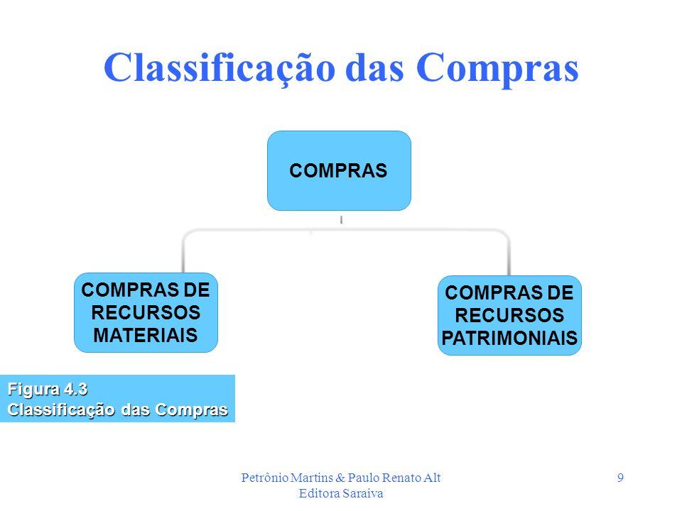 Petrônio Martins & Paulo Renato Alt Editora Saraiva 9 Classificação das Compras COMPRAS Figura 4.3 Classificação das Compras COMPRAS DE RECURSOS MATER