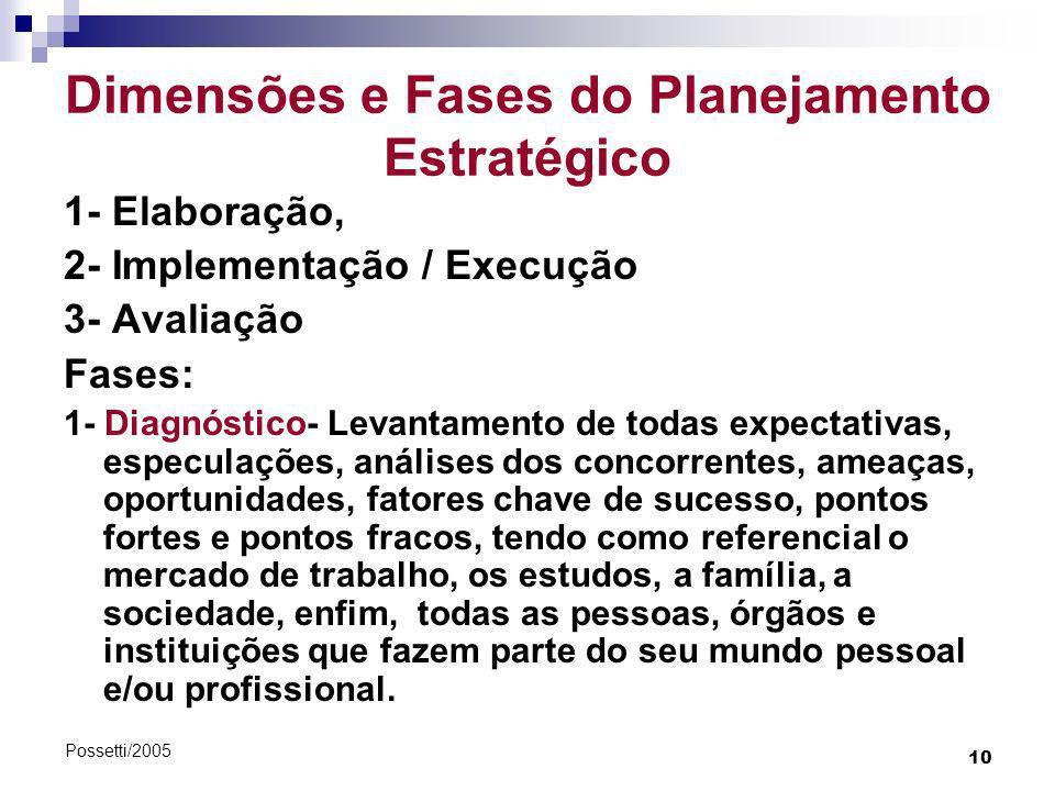 10 Possetti/2005 Dimensões e Fases do Planejamento Estratégico 1- Elaboração, 2- Implementação / Execução 3- Avaliação Fases: 1- Diagnóstico- Levantam