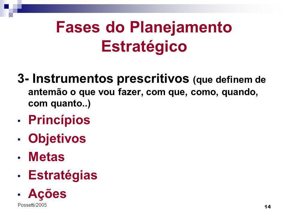 14 Possetti/2005 Fases do Planejamento Estratégico 3- Instrumentos prescritivos (que definem de antemão o que vou fazer, com que, como, quando, com qu