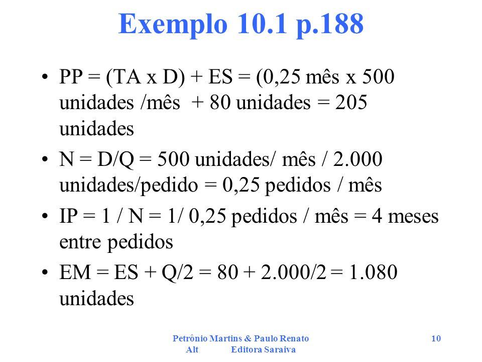 Petrônio Martins & Paulo Renato Alt Editora Saraiva 10 Exemplo 10.1 p.188 PP = (TA x D) + ES = (0,25 mês x 500 unidades /mês + 80 unidades = 205 unida