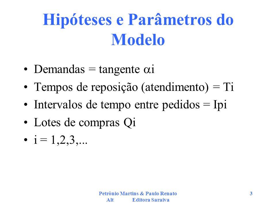 Petrônio Martins & Paulo Renato Alt Editora Saraiva 4 Hipóteses e Parâmetros do Modelo Hipóteses do modelo: –Demanda, lote de compra, tempo de atendimento e intervalo entre pedidos são invariáveis.