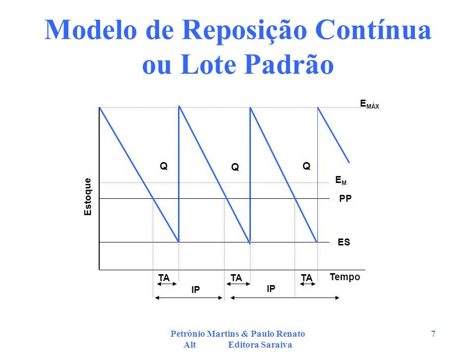 Petrônio Martins & Paulo Renato Alt Editora Saraiva 18 Solução do Exemplo 10.6 pág.196 (1) –LEC p/ R$ 1,20 = [(2 x18x2000)/(0,008+0,003x1,20)] ^1/2 = 787,84 unidades/pedido –CT p / R$ 1,20= [(0,08+0,03x1,20)787,84/2)+(18x2000)/787,84 + 0 + 1,20 x 2000 = R$ 2.491,40/mês –LEC p/R$ 1,10 = 798,23 unidades/pedido –CT p/ R$ 1,10 = R$ 2,292,50 / mês