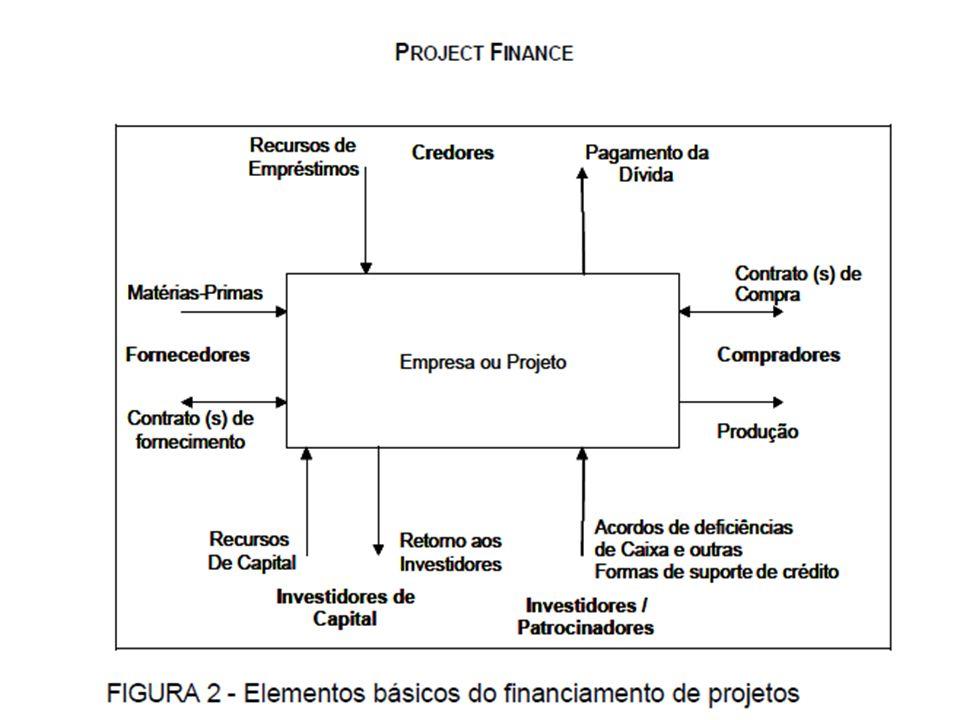 Após o levantamento da projeção de capital necessário, inicia-se a fase de prospecção de fontes de recursos e pré-comprometimento com o financiamento.