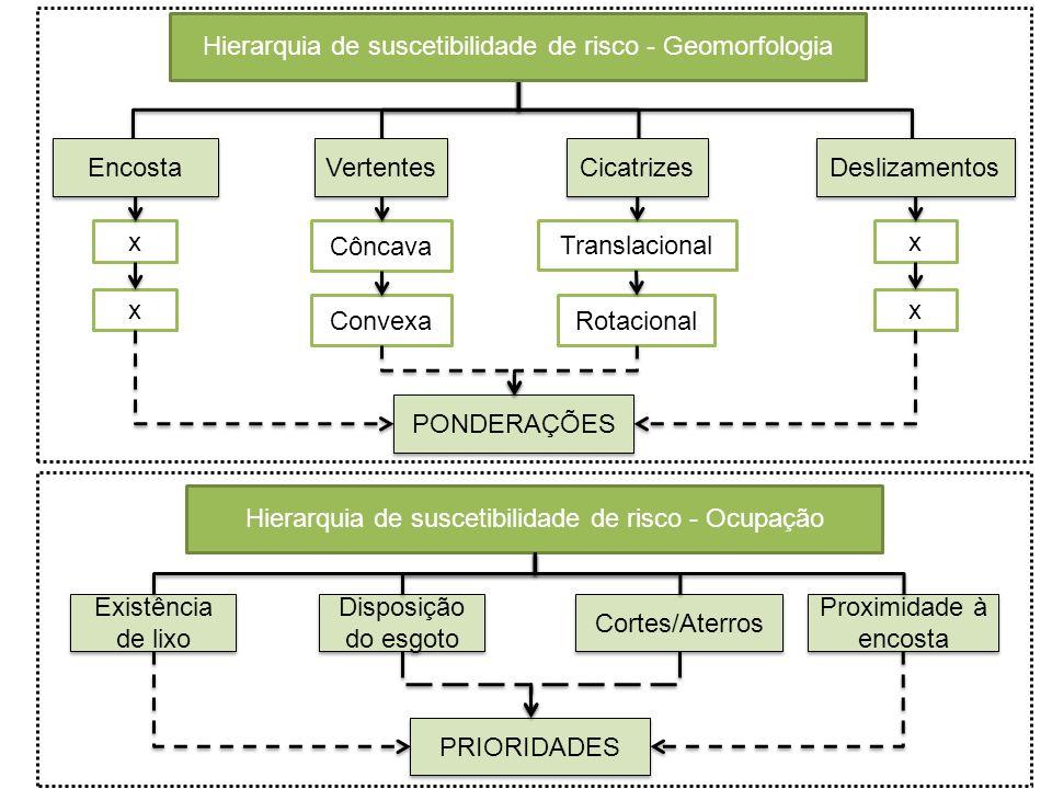 Vertentes Cicatrizes Côncava Convexa Translacional Rotacional Hierarquia de suscetibilidade de risco - Geomorfologia Deslizamentos Encosta x x x x PON