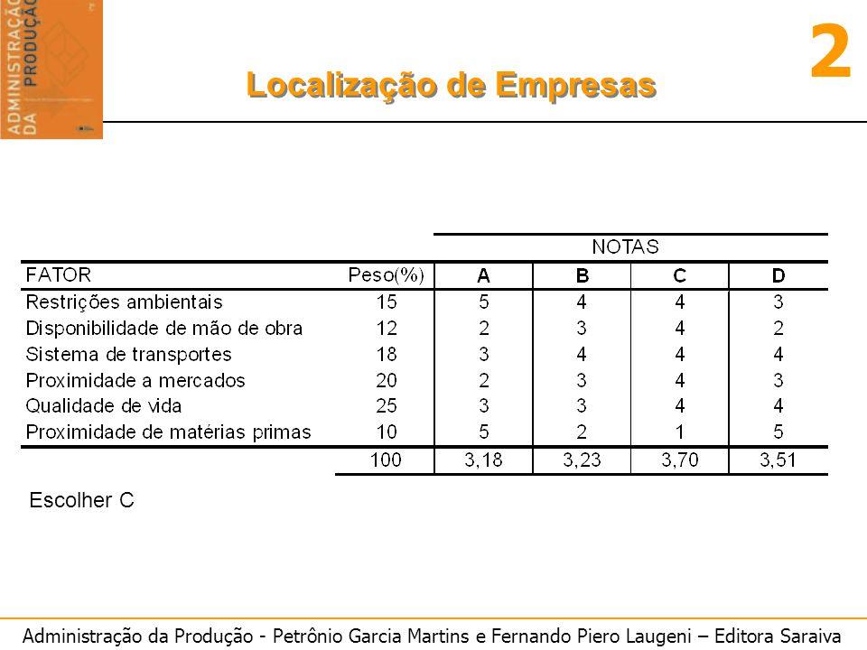 Administração da Produção - Petrônio Garcia Martins e Fernando Piero Laugeni – Editora Saraiva 2 Localização de Empresas Escolher C