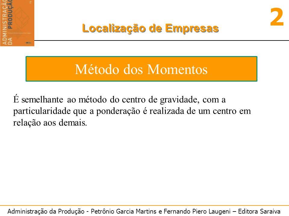 Administração da Produção - Petrônio Garcia Martins e Fernando Piero Laugeni – Editora Saraiva 2 Localização de Empresas Método dos Momentos É semelha