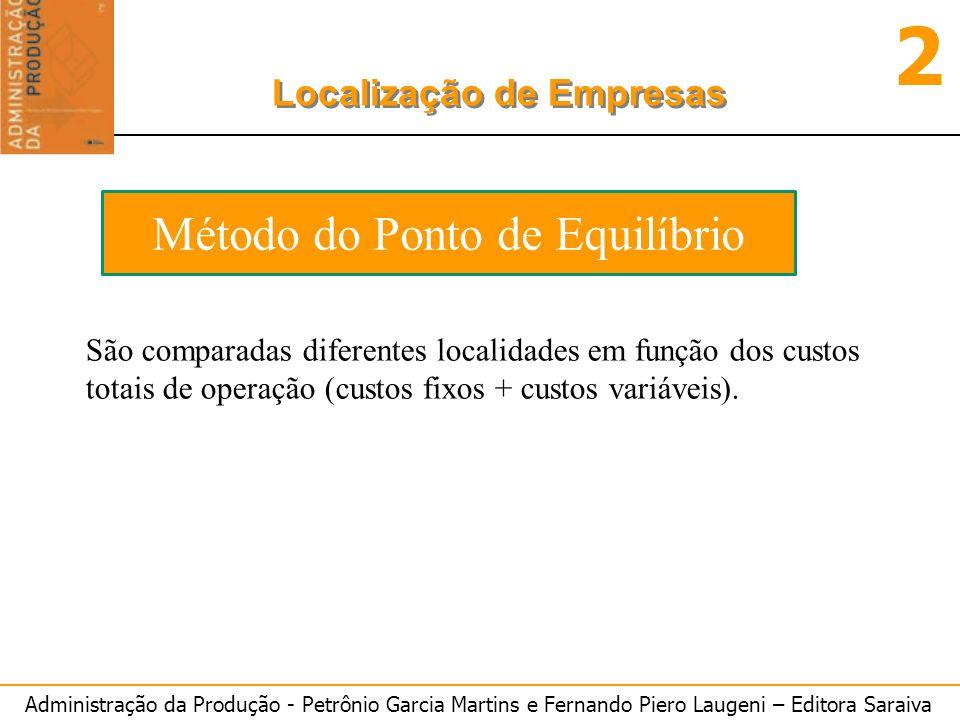 Administração da Produção - Petrônio Garcia Martins e Fernando Piero Laugeni – Editora Saraiva 2 Localização de Empresas Método do Ponto de Equilíbrio