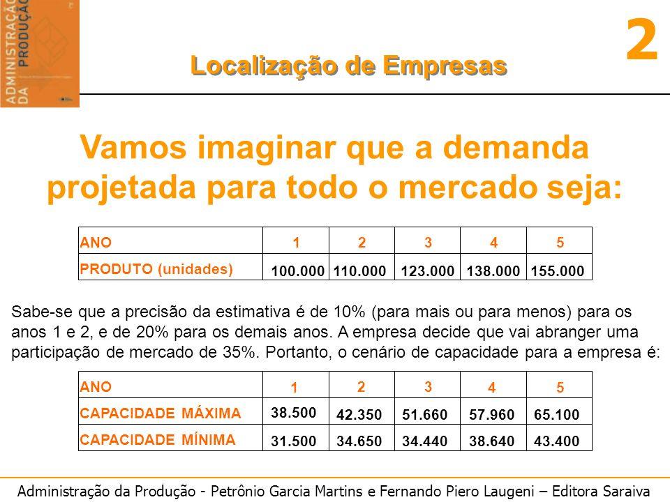 Administração da Produção - Petrônio Garcia Martins e Fernando Piero Laugeni – Editora Saraiva 2 Localização de Empresas ANO12345 PRODUTO (unidades) 100.000110.000123.000138.000155.000 ANO 1 2 3 45 CAPACIDADE MÁXIMA 38.500 42.35051.66057.96065.100 CAPACIDADE MÍNIMA 31.50034.65034.44038.64043.400 Sabe-se que a precisão da estimativa é de 10% (para mais ou para menos) para os anos 1 e 2, e de 20% para os demais anos.