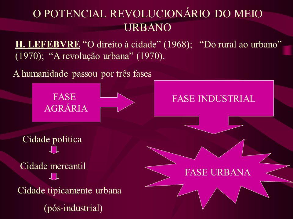 O POTENCIAL REVOLUCIONÁRIO DO MEIO URBANO H. LEFEBVRE O direito à cidade (1968); Do rural ao urbano (1970); A revolução urbana (1970). FASE AGRÁRIA FA