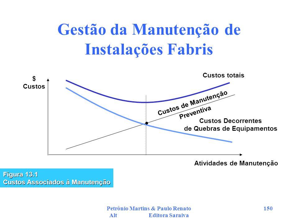 Petrônio Martins & Paulo Renato Alt Editora Saraiva 150 Gestão da Manutenção de Instalações Fabris Custos totais Custos de Manutenção Preventiva Custo