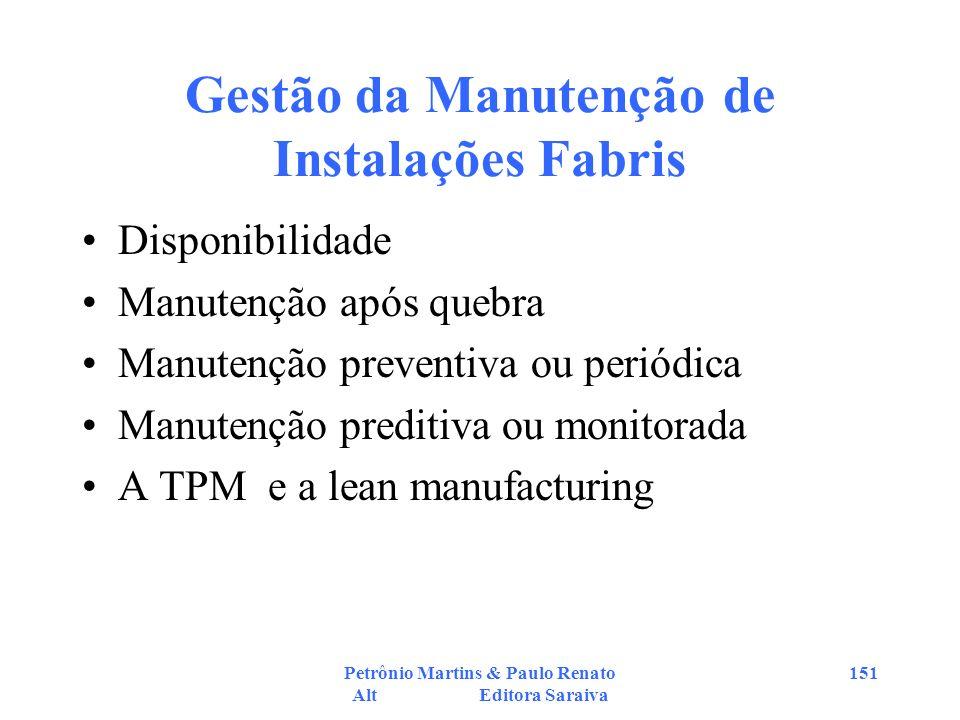 Petrônio Martins & Paulo Renato Alt Editora Saraiva 151 Gestão da Manutenção de Instalações Fabris Disponibilidade Manutenção após quebra Manutenção p